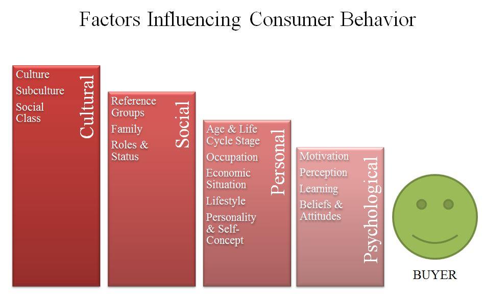 culture consumer behavior essays